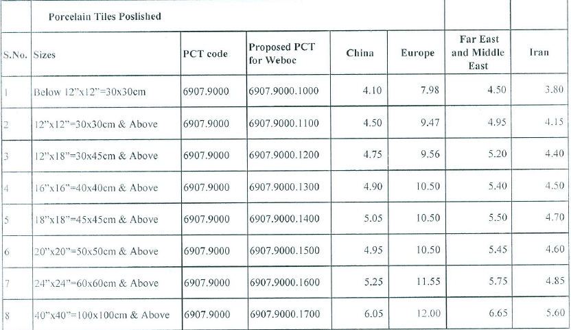 Customs Values Of Ceramic Amp Porcelain Tiles Revised
