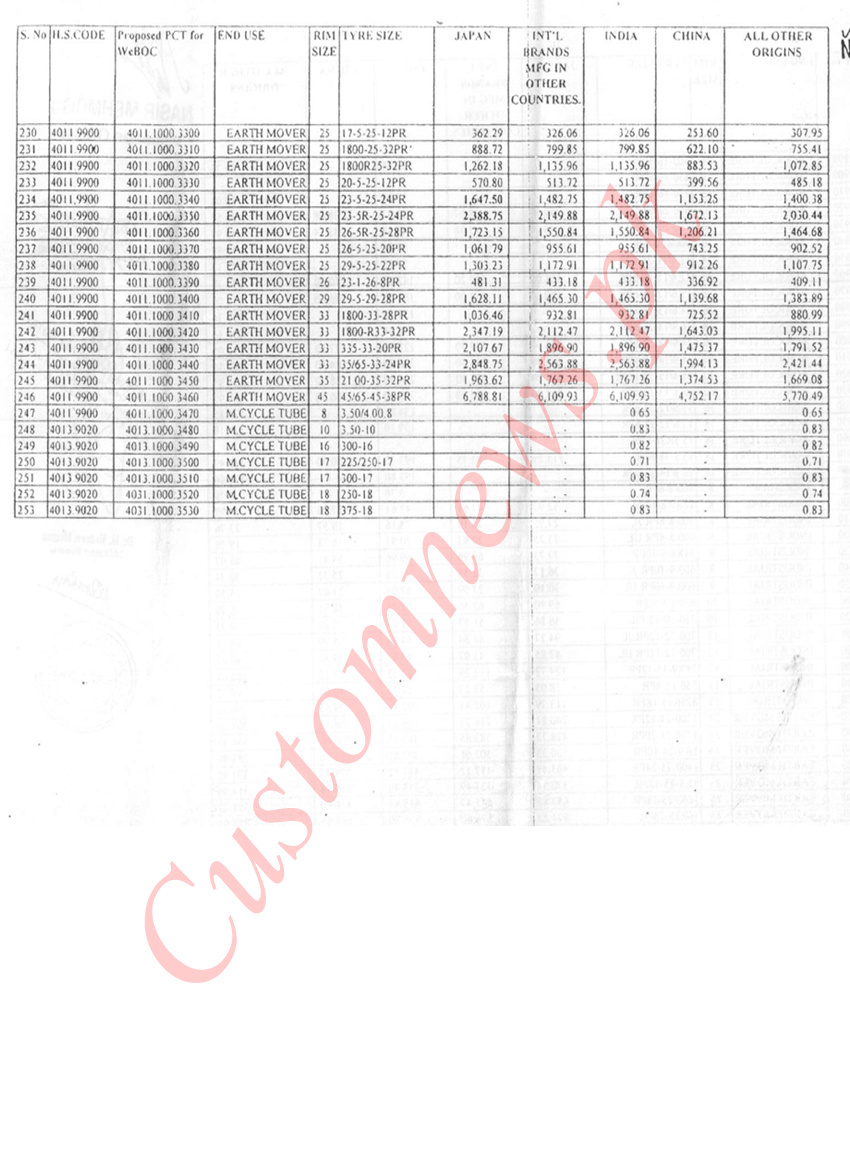 Customs values of tyres & tubes revised | CustomNews pk
