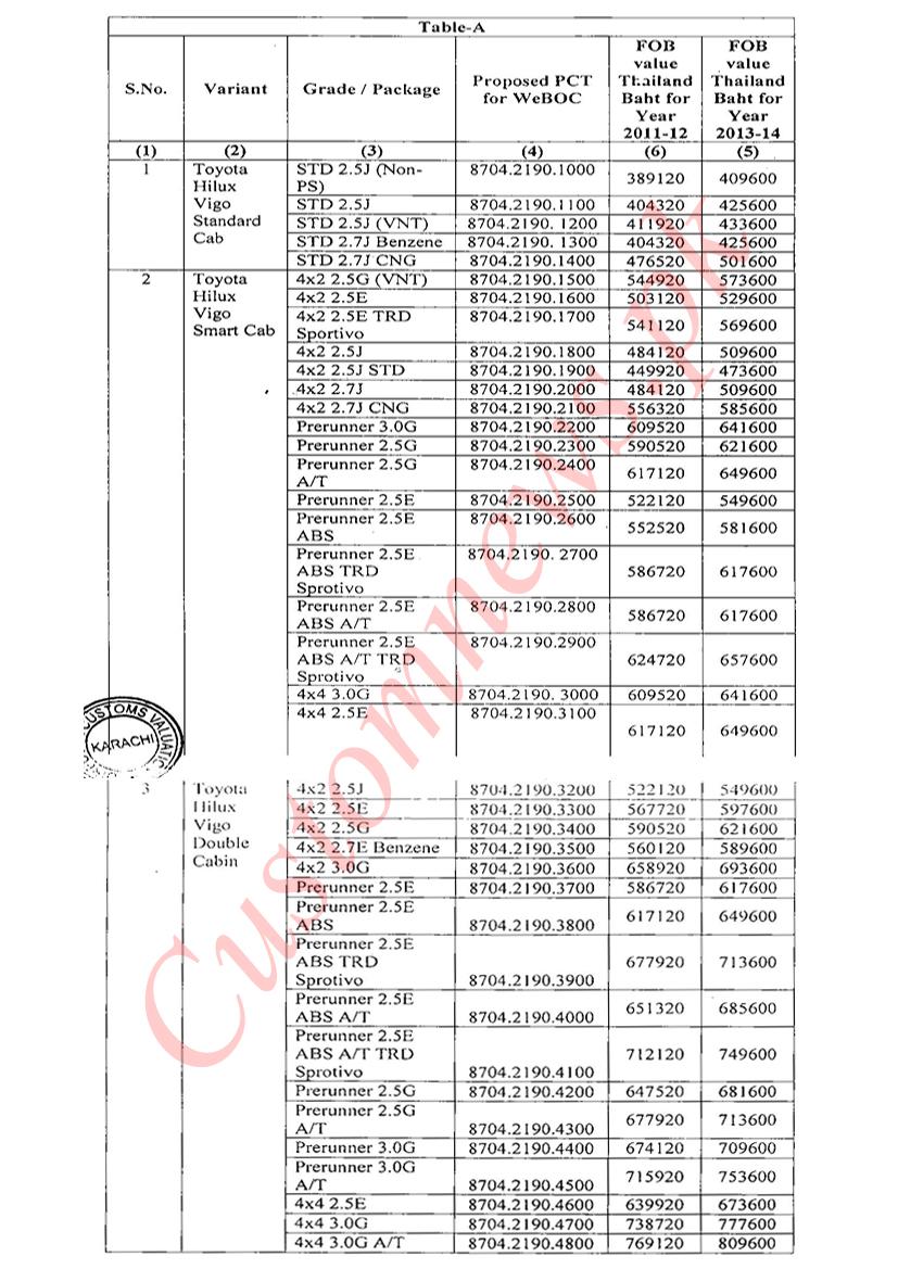 customs values of toyota hilux vigo  revo revised