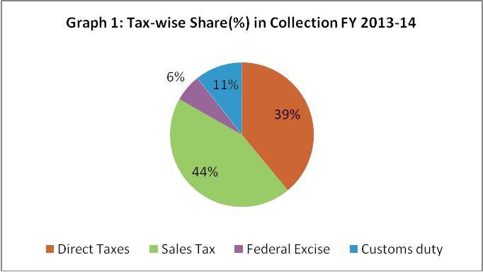 tax share