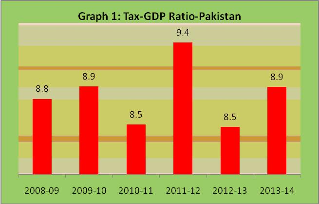 tax-to-GDP